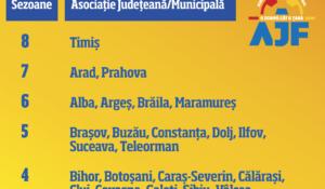 Top județe care promovează în Liga 3! Alba pe podium!